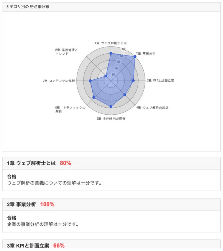 初級ウェブ解析士の試験結果画面