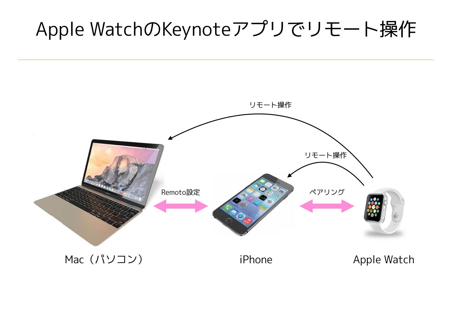 Apple WatchのKeynoteアプリでリモート操作